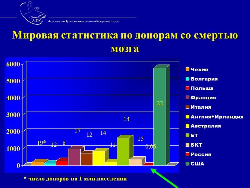 2-я школа    Трансплантационных Координаторов  Московской Области.   Январь 2009