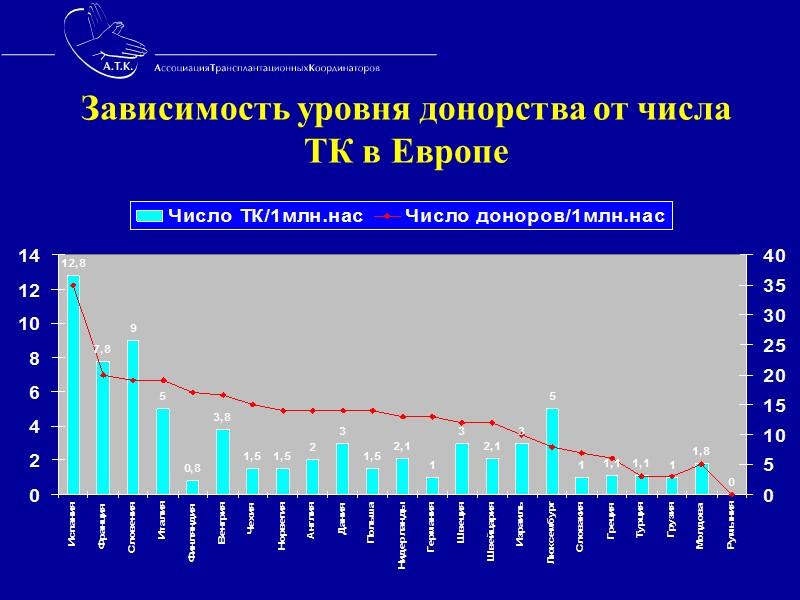 Донорские операции  в г. Москве  за период  1998 - 2008