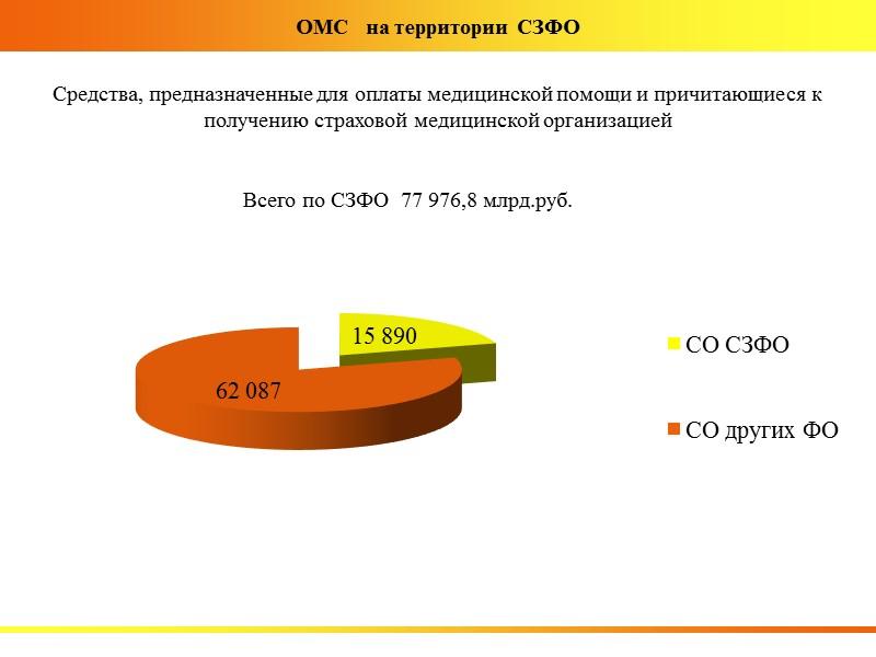 Обязательное  страхование      (без ОМС) Итоги 2012 года по