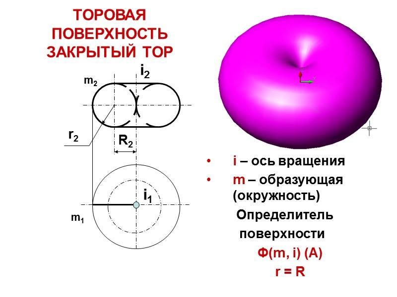 Поверхности Линейчатая поверхность- образующая прямая линия. Нелинейчатая поверхность- образующая кривая линия постоянной или переменной