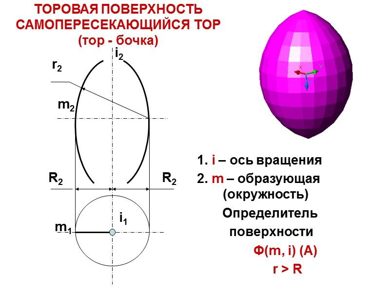 Гранные поверхности  Многогранники- это замкнутые пространственные фигуры, ограниченные плоскими многоугольниками.  Эти многоугольники