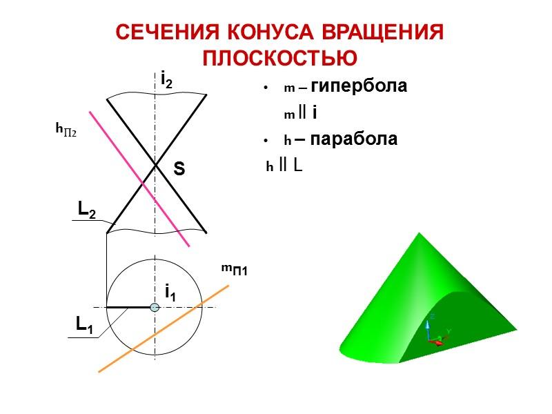 ПОВЕРХНОСТЬ КОНУСА ВРАЩЕНИЯ 1. i – ось вращения 2. L – прямолинейная образующая 3.
