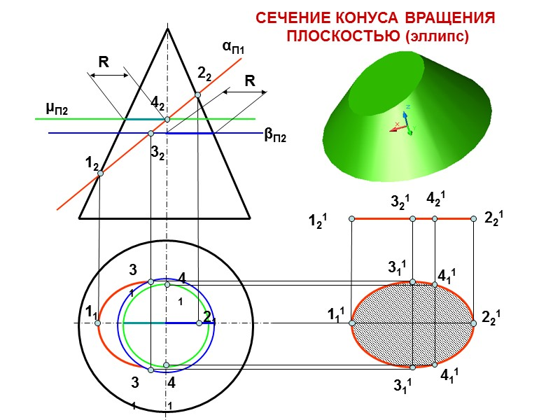 ПОВЕРХНОСТЬ CФЕРЫ i – ось вращения m – криволинейная образующая (окружность) Определитель поверхности Ф(m,