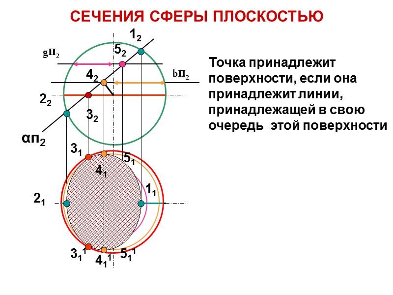 ТОРОВАЯ ПОВЕРХНОСТЬ  ЗАКРЫТЫЙ ТОР i – ось вращения m – образующая (окружность)