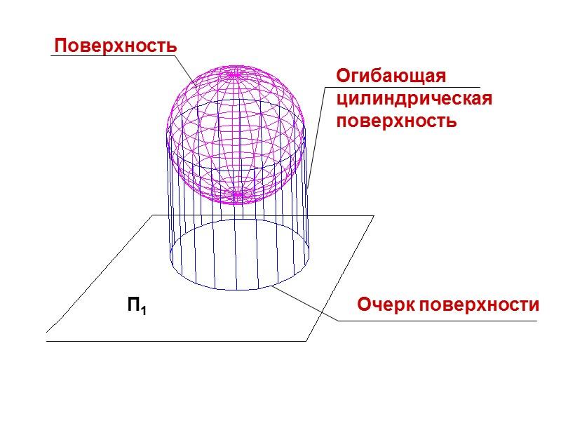 СЕЧЕНИЕ ПОВЕРХНОСТИ ПЛОСКОСТЬЮ     Сечение поверхности плоскостью –
