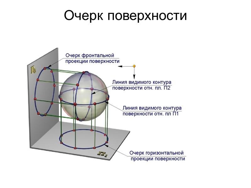 СЕЧЕНИЕ ГРАННОЙ ПОВЕРХНОСТИ ПЛОСКОСТЬЮ Сечение гранной поверхности – многоугольник, который строится по точкам пересечения