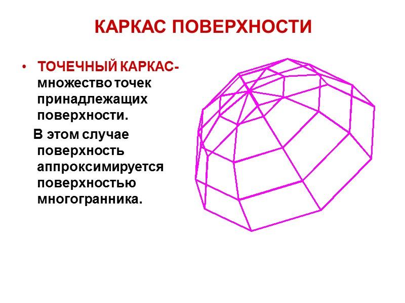 СЕЧЕНИЯ ЦИЛИНДРА ВРАЩЕНИЯ ПЛОСКОСТЬЮ a  i – окружность b ^  i –