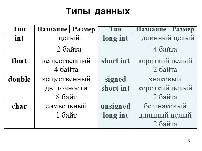 3 3  Типы  данных