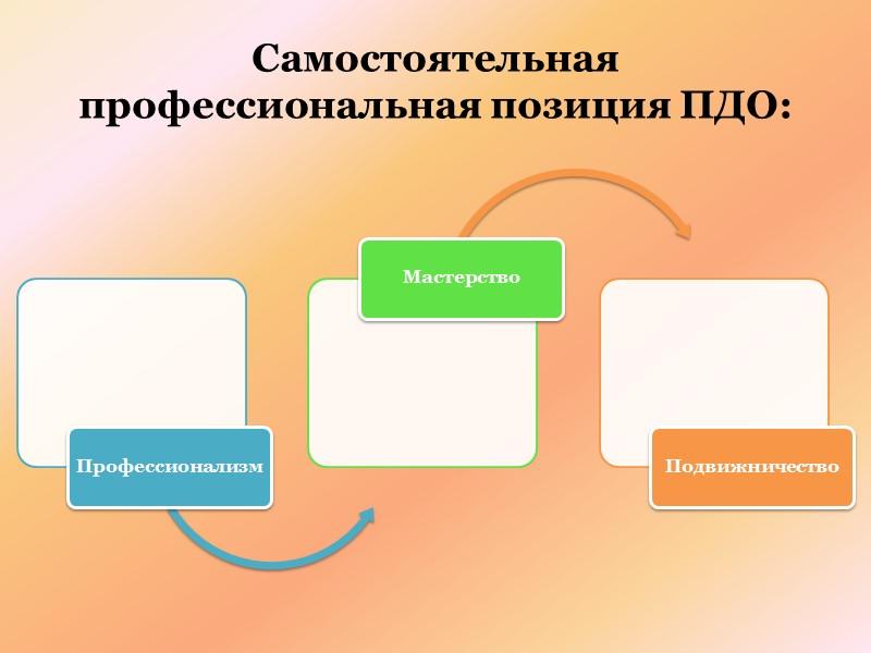 Профессиональная культура педагога Интегрирует общую и специальную культуру личности человека и представляет непрерывный процесс,