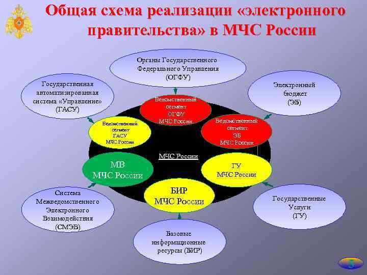 Схема организации видеоконференцсвязи вкс мчс россии 100