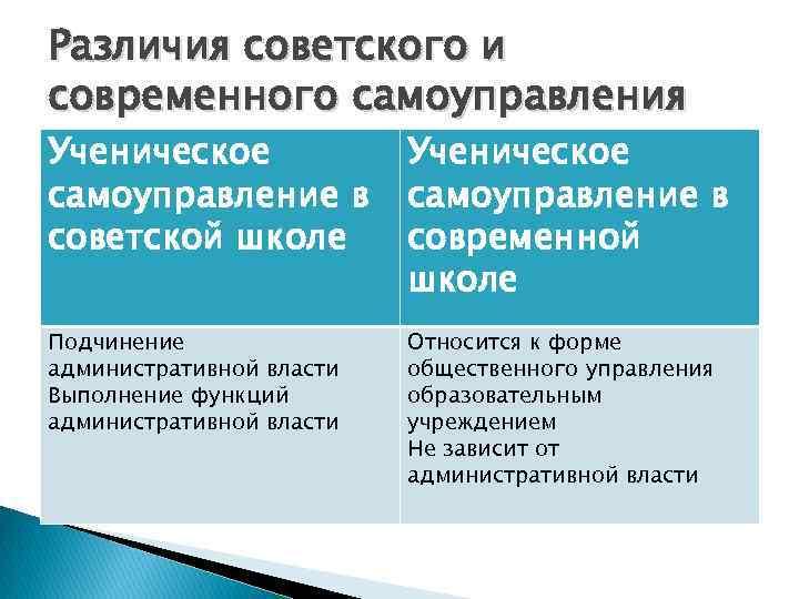 Различия советского и современного самоуправления Ученическое самоуправление в советской школе Ученическое самоуправление в современной