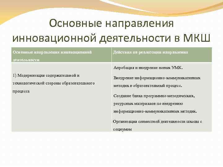 Основные направления инновационной деятельности в МКШ Основные направления инновационной Действия по реализации направления деятельности
