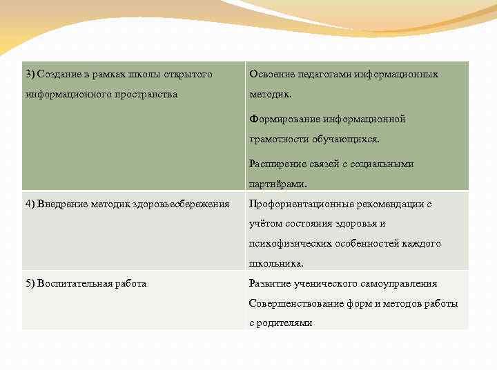 3) Создание в рамках школы открытого Освоение педагогами информационных информационного пространства методик. Формирование информационной