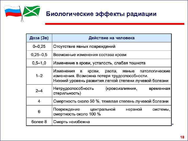 Биологические эффекты радиации 21 18