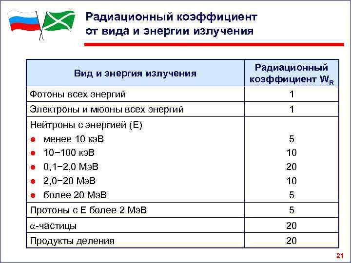 Радиационный коэффициент от вида и энергии излучения Вид и энергия излучения Радиационный коэффициент WR