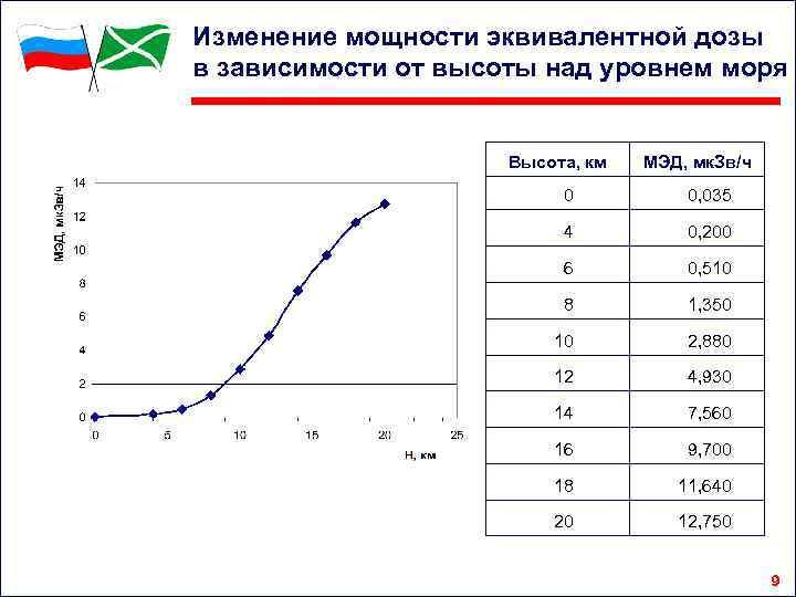 Изменение мощности эквивалентной дозы в зависимости от высоты над уровнем моря Высота, км МЭД,