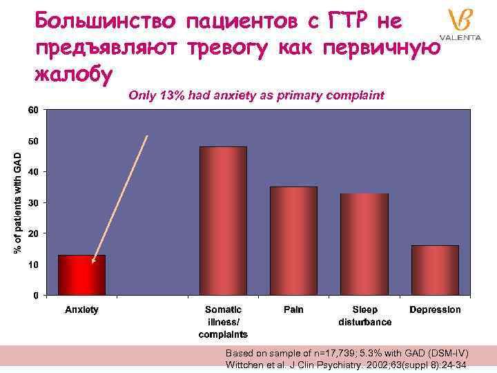 Большинство пациентов с ГТР не предъявляют тревогу как первичную жалобу Only 13% had anxiety