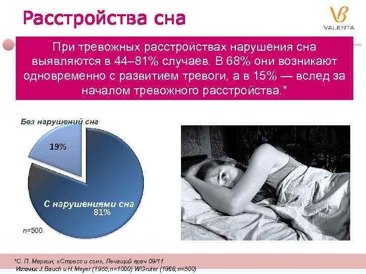 Расстройства сна При тревожных расстройствах нарушения сна выявляются в 44– 81% случаев. В 68%