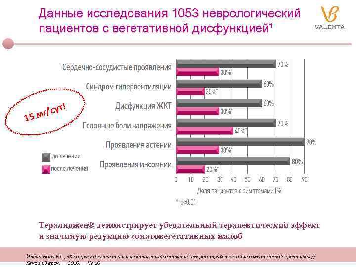 Данные исследования 1053 неврологический пациентов с вегетативной дисфункцией¹ ! ут мг/с 5 1 Тералиджен®