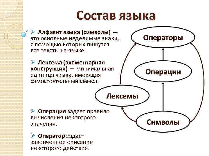 Состав языка Ø Алфавит языка (символы) — это основные неделимые знаки, с помощью которых