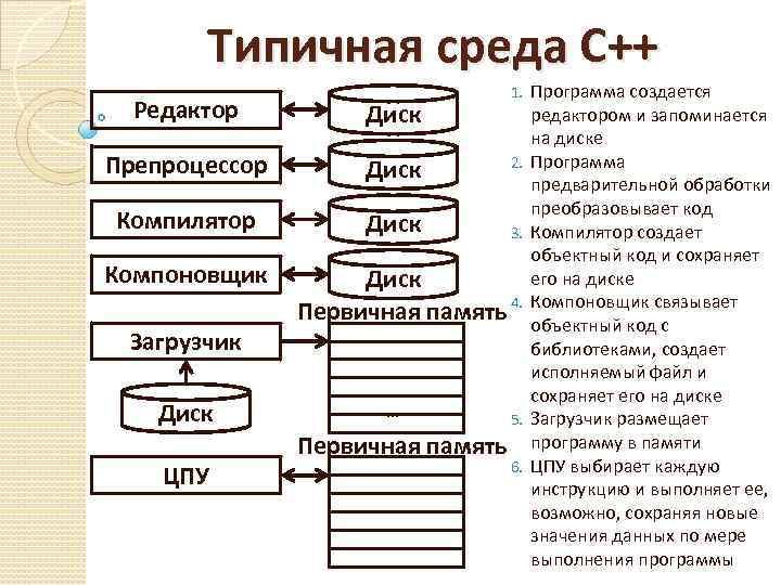 Типичная среда С++ Редактор Диск Препроцессор Диск Компилятор Диск Компоновщик Загрузчик Диск ЦПУ 1.