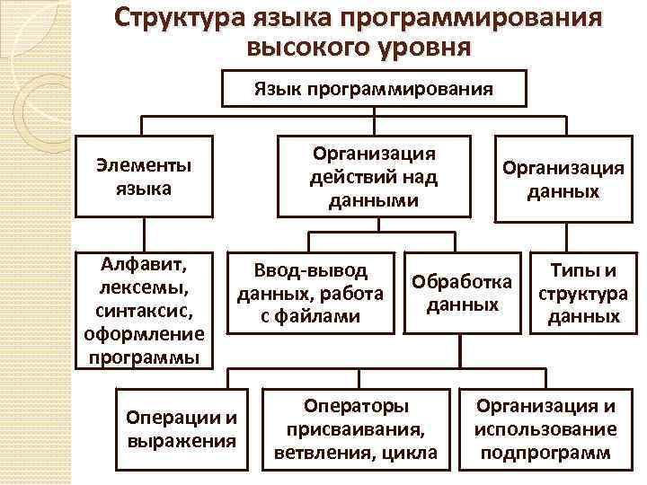 Структура языка программирования высокого уровня Язык программирования Организация действий над данными Элементы языка Алфавит,