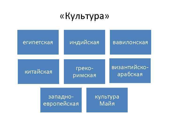 «Культура» египетская индийская вавилонская китайская грекоримская византийскоарабская западноевропейская культура Майя