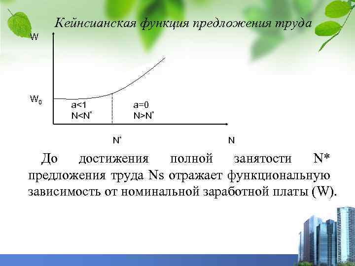 Кейнсианская функция предложения труда W W 0 a<1 N<N* a=0 N>N* N* N До