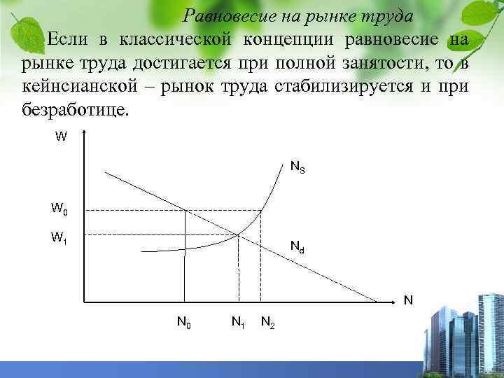 Равновесие на рынке труда Если в классической концепции равновесие на рынке труда достигается при