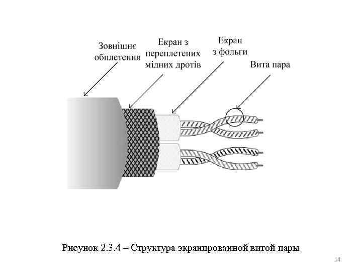 Рисунок 2. 3. 4 – Структура экранированной витой пары 14