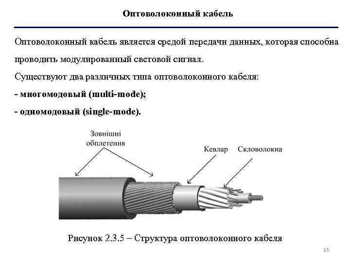 Оптоволоконный кабель является средой передачи данных, которая способна проводить модулированный световой сигнал. Существуют два