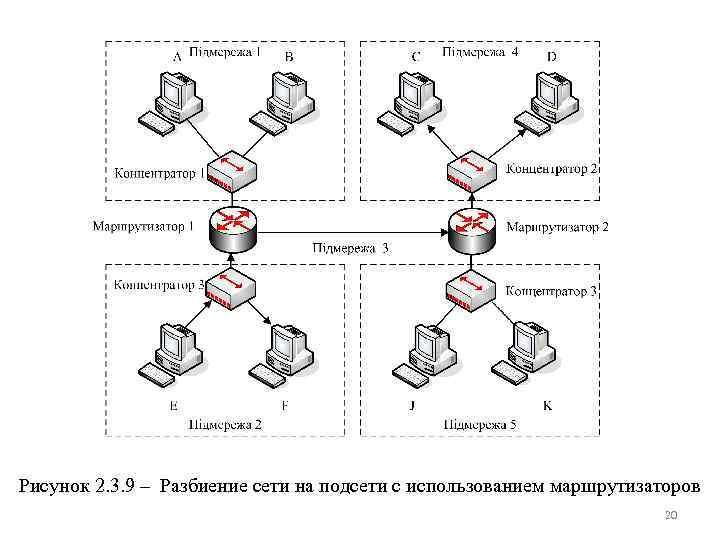 Рисунок 2. 3. 9 – Разбиение сети на подсети с использованием маршрутизаторов 20