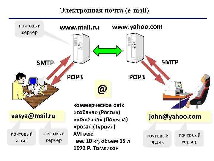 Электронная почта (e mail) почтовый сервер www. mail. ru www. yahoo. com SMTP POP