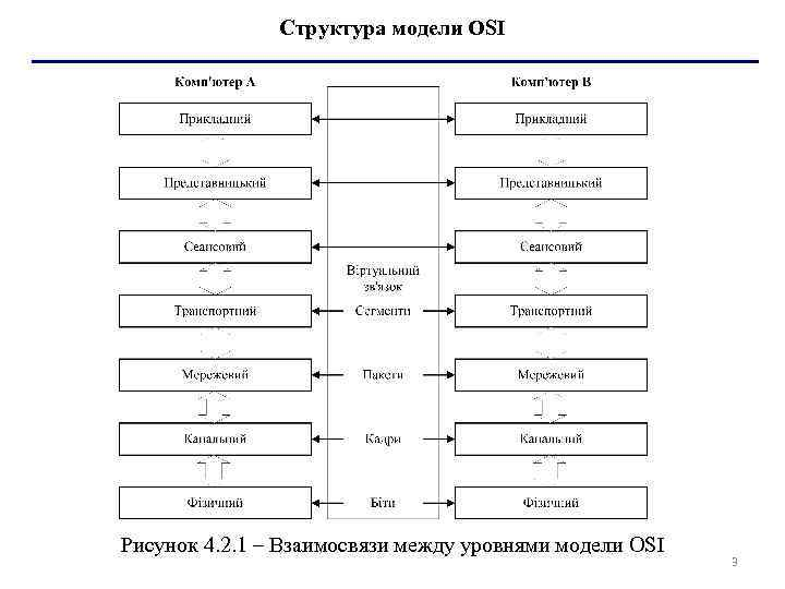 Структура модели OSI Рисунок 4. 2. 1 – Взаимосвязи между уровнями модели OSI 3
