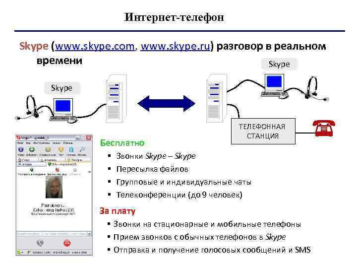 Интернет телефон Skype (www. skype. com, www. skype. ru) разговор в реальном времени Skype