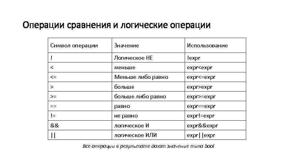 Операции сравнения и логические операции Символ операции Значение Использование ! Логическое НЕ !expr <