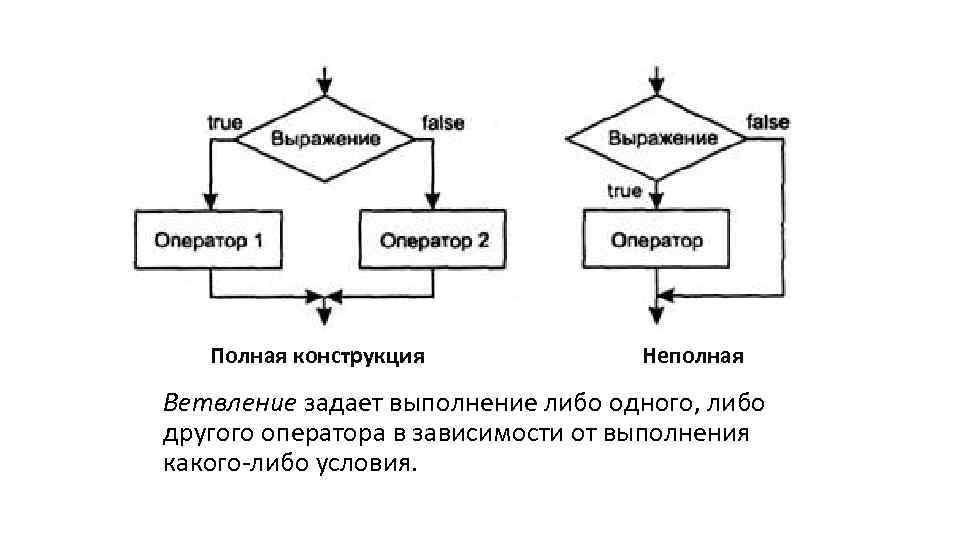 Полная конструкция Неполная Ветвление задает выполнение либо одного, либо другого оператора в зависимости от