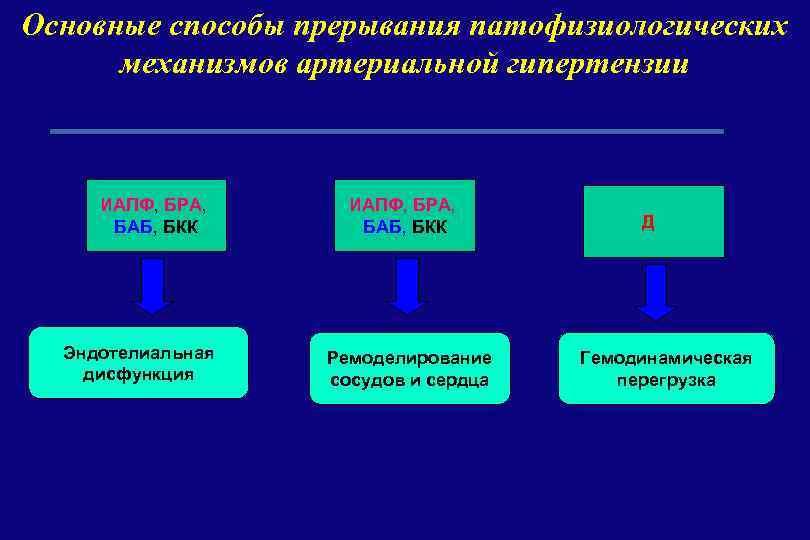 Основные способы прерывания патофизиологических механизмов артериальной гипертензии ИАПФ, БРА, БАБ, БКК Эндотелиальная дисфункция ИАПФ,