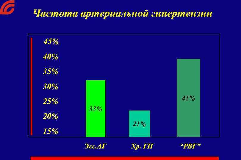 Частота артериальной гипертензии 45% 40% 35% 30% 25% 20% 41% 33% 21% 15% Эсс.