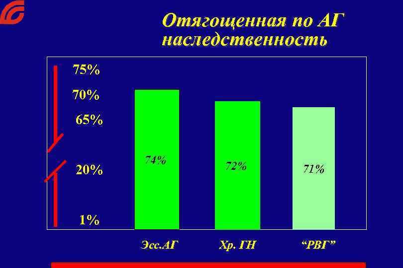 Отягощенная по АГ наследственность 75% 70% 65% 20% 74% 72% 71% 33% 21% 1%