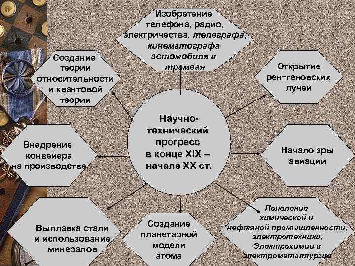 Создание теории относительности и квантовой теории Внедрение конвейера на производстве Выплавка стали и использование