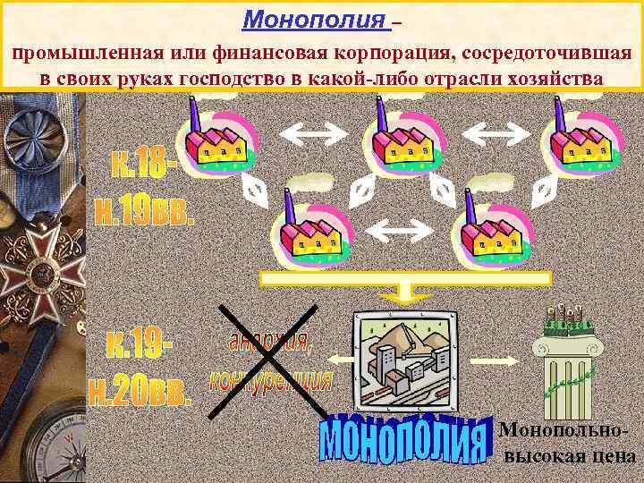 Монополия – промышленная или финансовая корпорация, сосредоточившая в своих руках господство в какой-либо отрасли