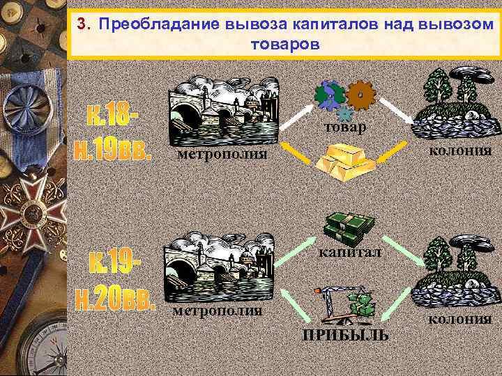 3. Преобладание вывоза капиталов над вывозом товаров товар колония метрополия капитал метрополия ПРИБЫЛЬ колония