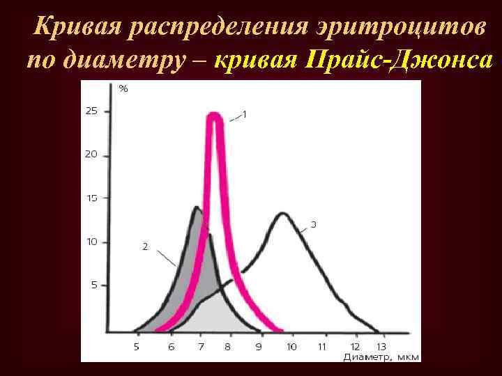 Кривая распределения эритроцитов по диаметру – кривая Прайс-Джонса