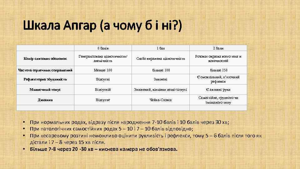 Шкала Апгар (а чому б і ні? ) 0 балів 1 бал 2 бали