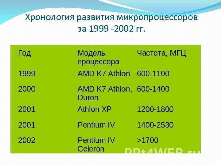 Хронология развития микропроцессоров за 1999 -2002 гг.