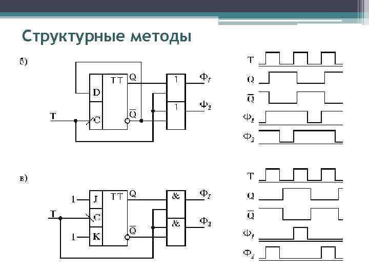 Структурные методы
