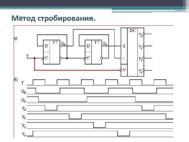Метод стробирования.