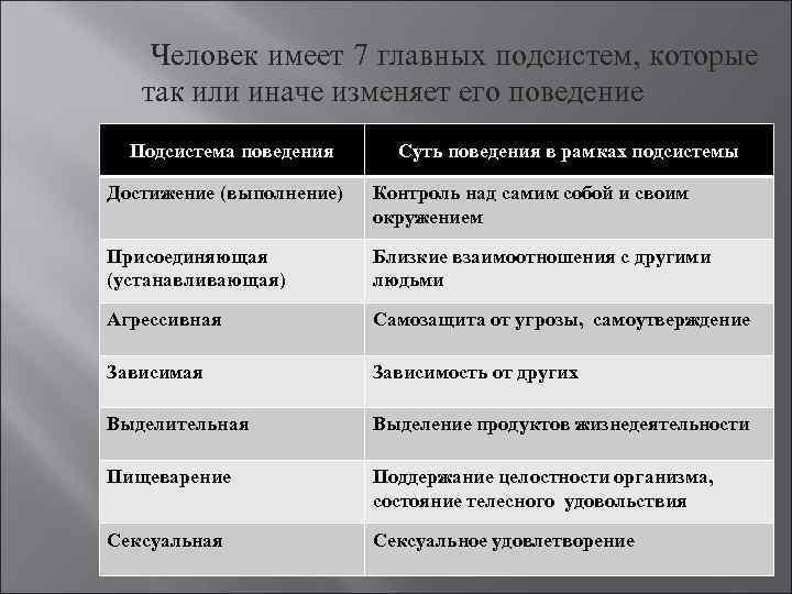 Человек имеет 7 главных подсистем, которые так или иначе изменяет его поведение Подсистема поведения