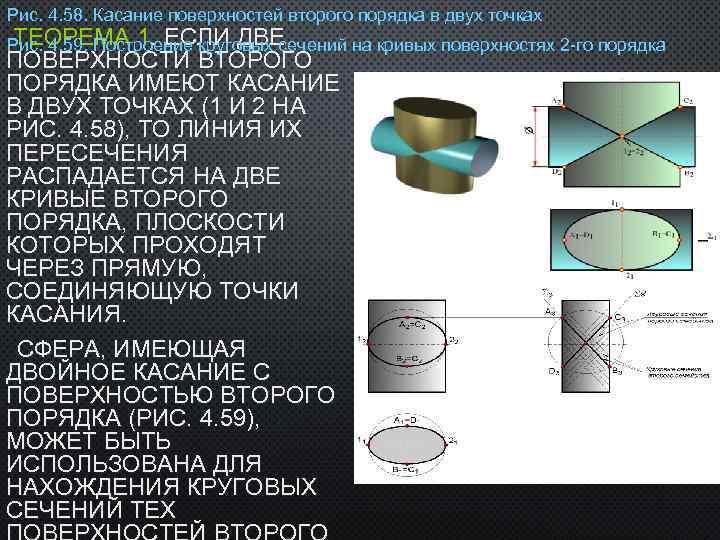 Рис. 4. 58. Касание поверхностей второго порядка в двух точках ТЕОРЕМА 1. ЕСЛИ ДВЕ